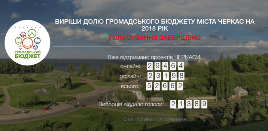 """'В Черкассах назвали победителей """"Общественного бюджета""""'"""